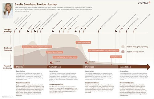 , What's the Secret to a Perfect Customer Journey Map?