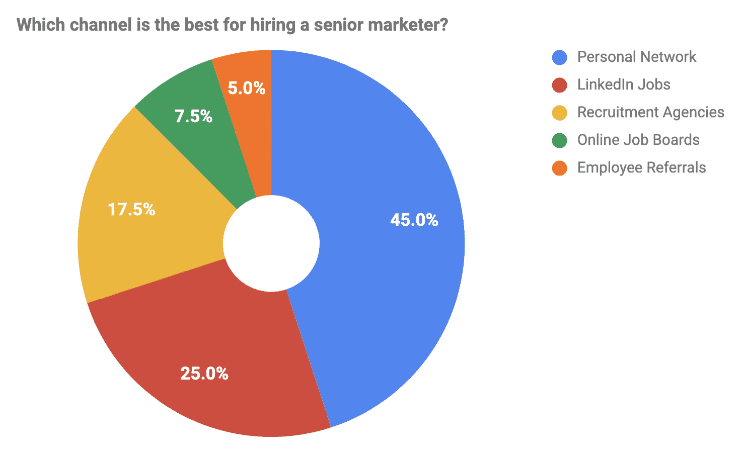 , Why Do Leaders Rely on Personal Networks When Hiring Senior Marketing Talent?