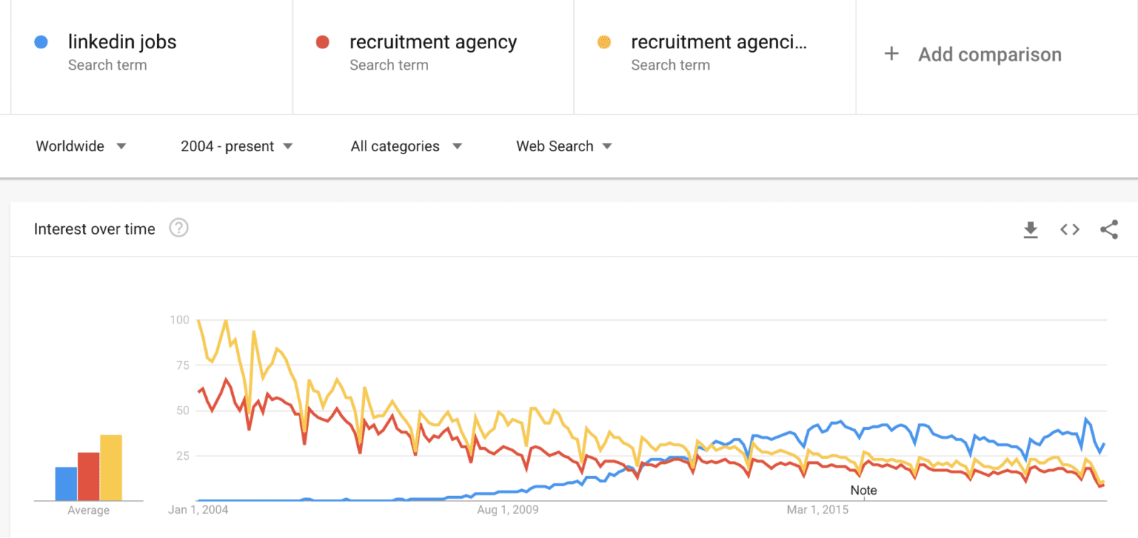 , LinkedIn Jobs vs Recruitment Agencies: Why Marketing Leaders Prefer a Hiring Platform