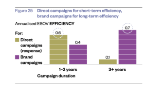 , Brand-Building vs Direct Response: Where Should You Prioritise Budget?